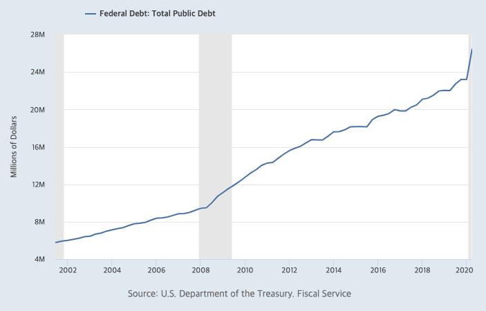 미국 총 공공부채 20년차트, FRED