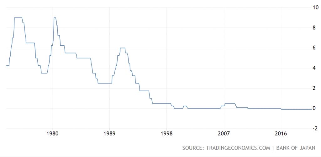 일본금리 50년 차트, 일본중앙은행