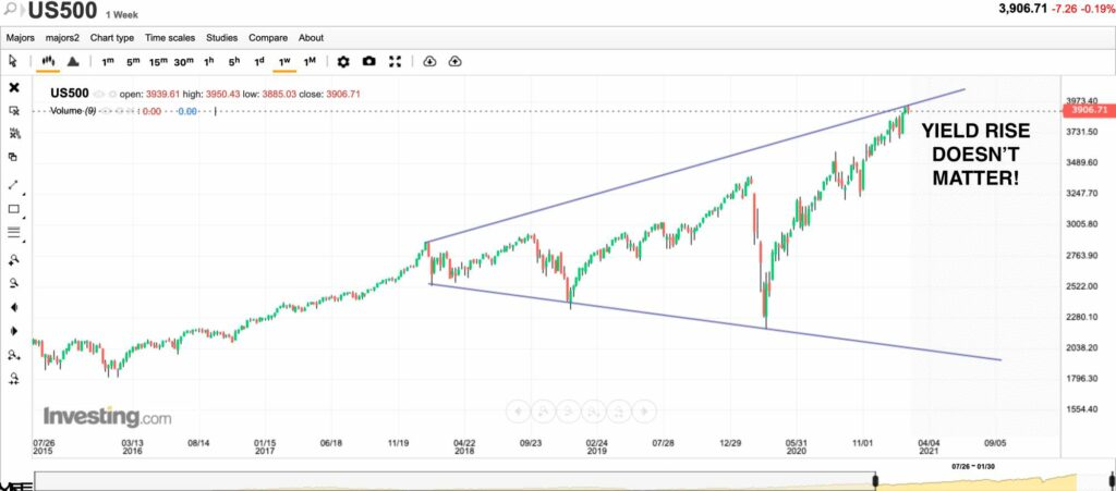 S&P500지수 선물 주간차트 20210220