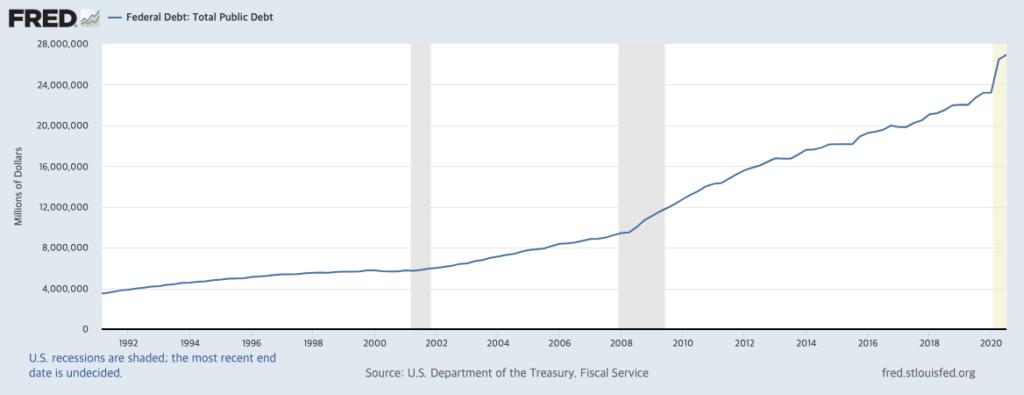 미국 총 공공부채 1990-2021, FRED