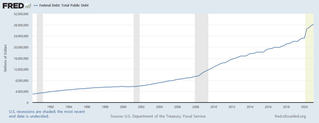 미국 총공공부채 1990-2021, FRED