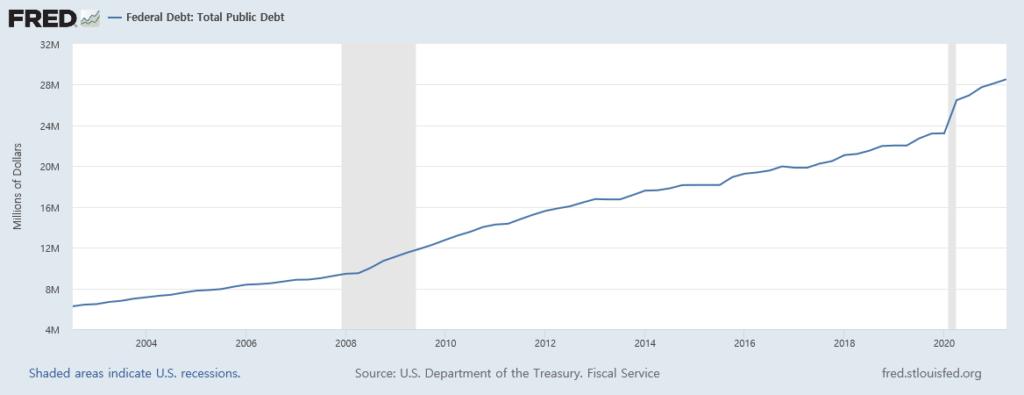 미국 총 공공부채 2000-2021, FRED
